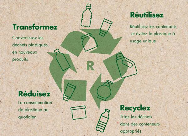 Cycle du recyclage du plastique